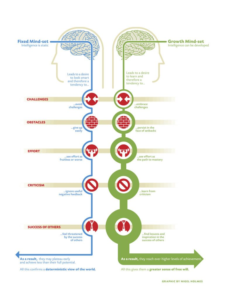 Growth Mindset diagram by Carol Dweck